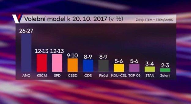 Volebný model podľa piatkových výsledkov.