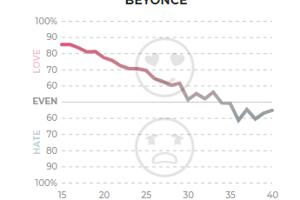 Podobne u starších klesá aj pochopenie pre speváčku Beyoncé.