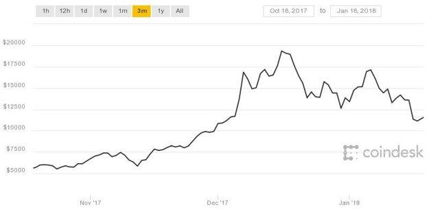 Vývoj ceny bitcoinu za posledné tri mesiace.