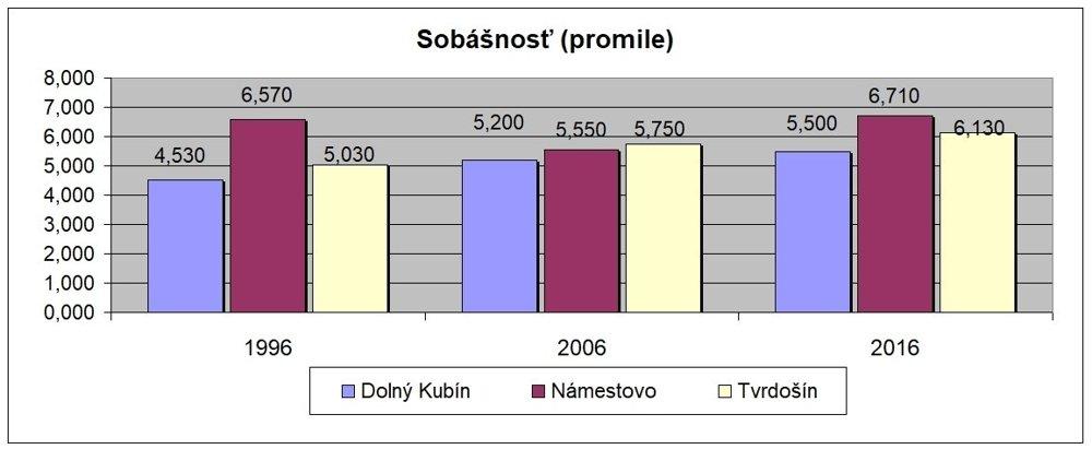 Hrubá miera sobášnosti je počet sobášov na tisíc obyvateľov.