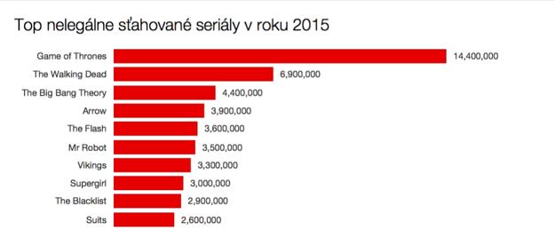 Top sťahované seriály za 2015.