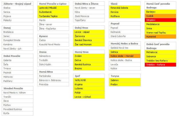 Hydrologická výstraha. Žltá farba - 1. stupeň, oranžová farba - 2. stupeň, červená farba - 3. stupeň