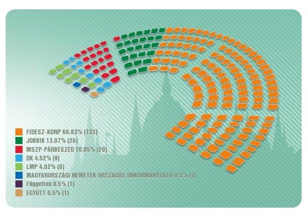 Rozdelenie sedadiel v parlamente podľa predbežných výsledkov.