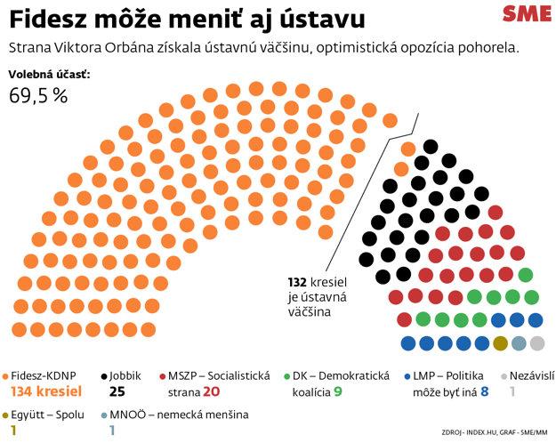Zloženie maďarského parlamentu.