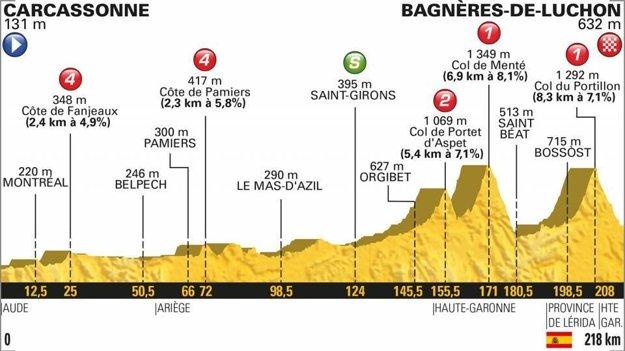 Profil 16. etapy Tour de France 2018.