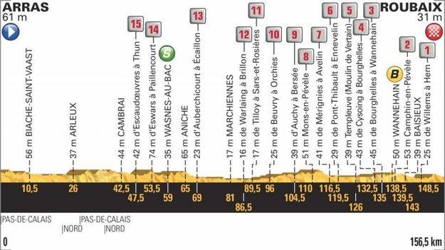Profil 9. etapy Tour de France 2018.