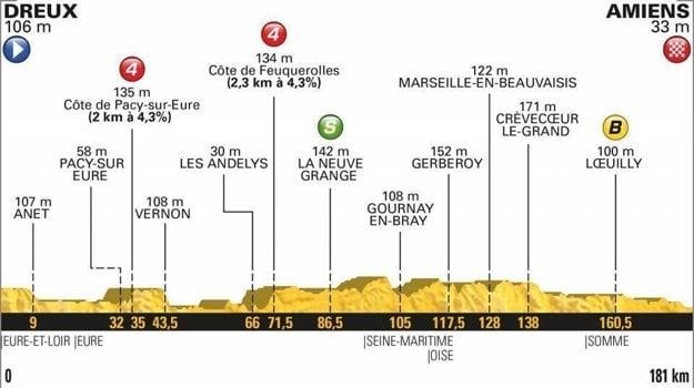 8. etapa na Tour de France 2018 - Trasa, mapa, pamiatky