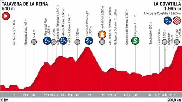 9. etapa na Vuelta 2018 - Trasa, mapa, pamiatky