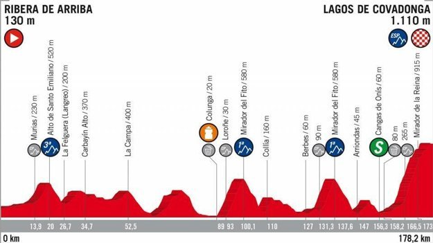 15. etapa na Vuelta 2018 - Trasa, mapa, pamiatky