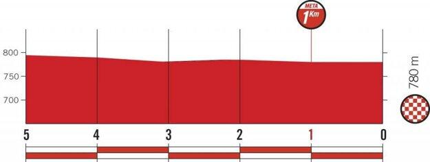 Profil posledných kilometrov 10. etapy pretekov Vuelta 2018.