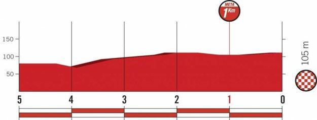 Profil posledných kilometrov 3. etapy pretekov Vuelta 2018.