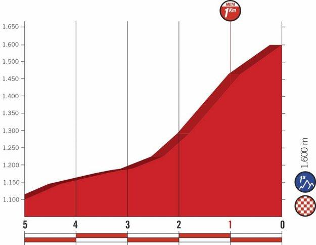 Profil posledných kilometrov 13. etapy pretekov Vuelta 2018. (zdroj: lavuelta.es)