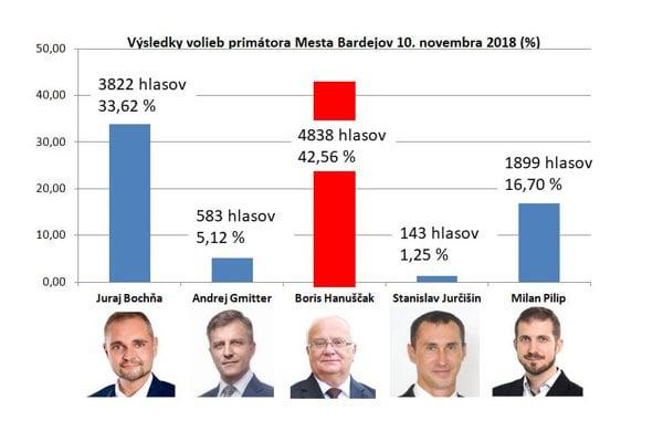 Neprekonateľný primátor Boris Hanuščak (SMER-SD) bude Bardejovu šéfovať už šieste volebné obdobie. (FOTO: REDAKCIA)