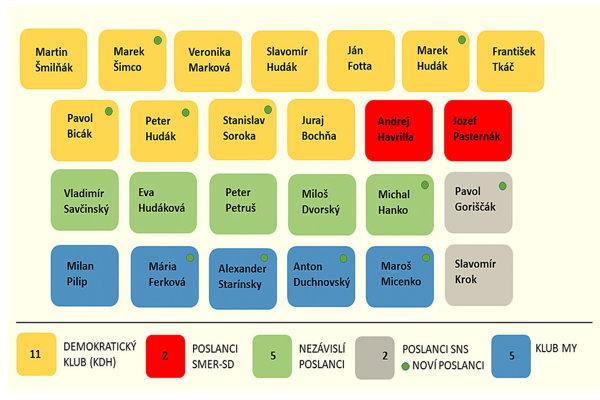 POLITICKÉ ZLOŽENIE NOVÉHO BARDEJOVSKÉHO PARLAMENTU – 25 POSLANCOV (ZDROJ: MH)