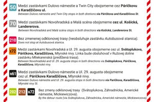 Zmeny premávky MHD v okolí Mlynských nív.