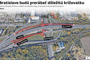 Uzávery na križovatke Prievoz (rondel).