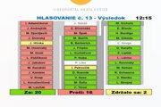 Hlasovanie o návrhu viceprimátorky Gurbáľovej, ktorým poslanci odmietli EYOF.