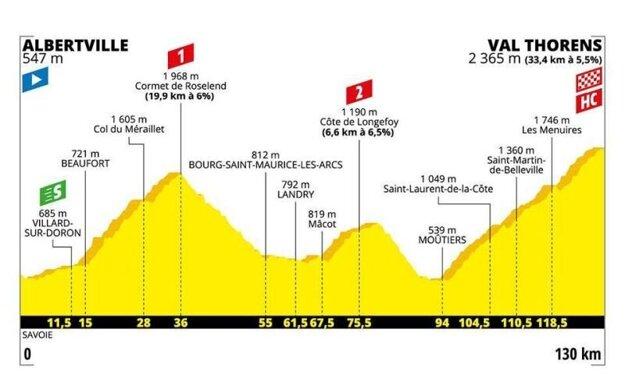 Bernal je víťazom Tour de France, predposlednú etapu vyhral Nibali. Saganovi stačí na zisk zeleného dresu prísť do cieľa v Paríži