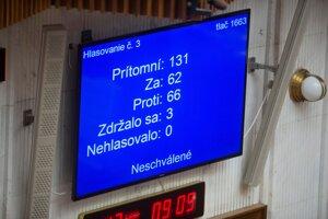 Za odvolanie hlasovalo 62 poslancov.