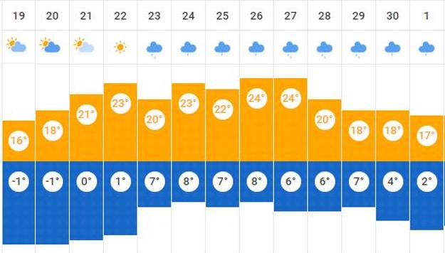 Predpokladaný vývoj denných a nočných teplôt.