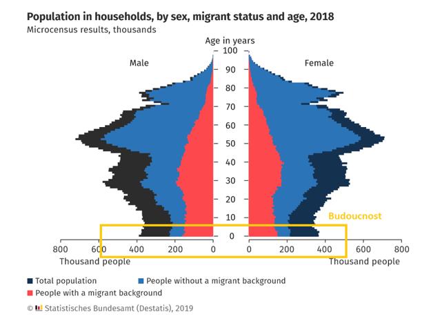 Nemecká populácia v strme života s vynačením najmladších.