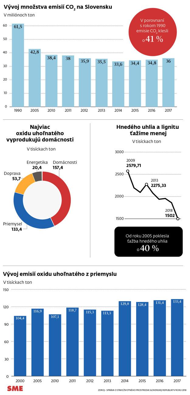 Vývoj množstva emisií CO2 na Slovensku