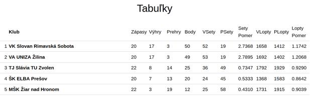 Tabuľka 1. ligy žien po 13. kole.
