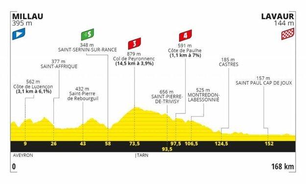 7. etapa na Tour de France 2020 - Trasa, mapa, pamiatky