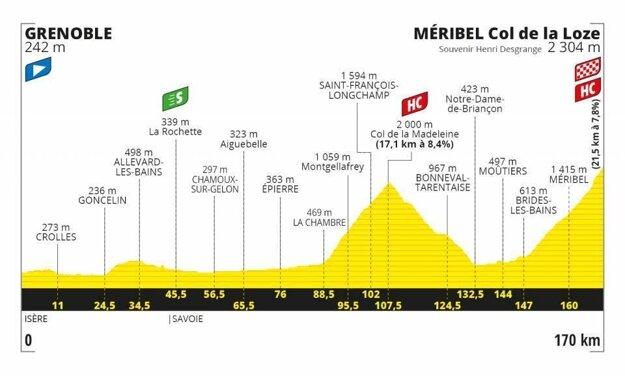 17. etapa na Tour de France 2020 - Trasa, mapa, pamiatky