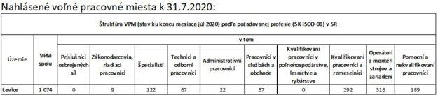 Voľné pracovné miesta v Levickom okrese.