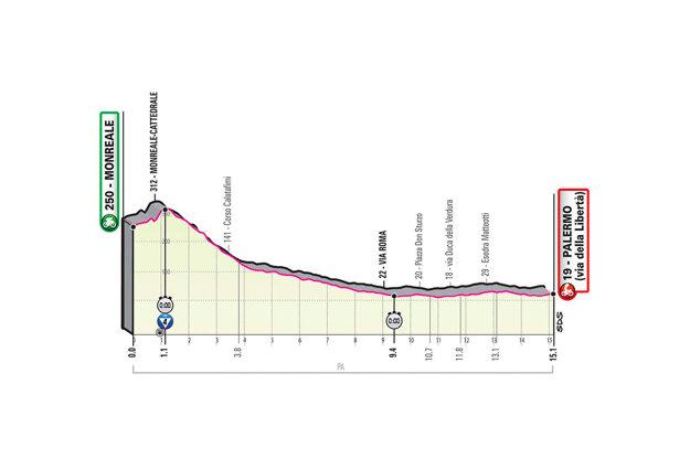 1. etapa na Giro d'Italia 2020 - profil, trasa, mapa, prémie (pre zväčšenie kliknite na obrázok).