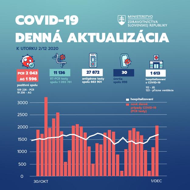 Infografika za 2. december 2020.