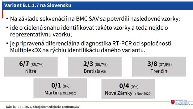 Britská mutácia koronavírusu na Slovensku
