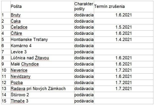Ohrozené pošty v Nitrianskom kraji. Dátum znamená termín, keď má byť pošta zrušená. Bez dátumu sú tie, u ktorých Slovenská pošta podala návrh na zrušenie v roku 2021.