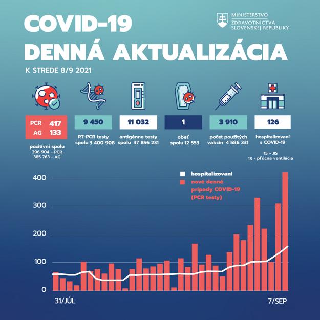 Pandemická situácia na Slovensku k 8. septembru 2021.