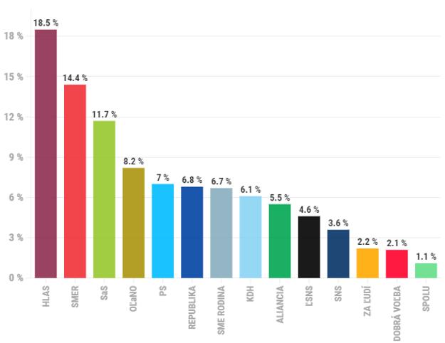 Prieskum preferencií politických strán za september 2021.