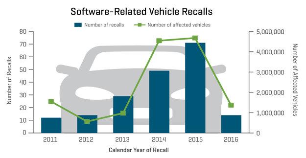 Modré stĺpce označujú počet ohlásených zvolávacích akcií v danom roku, zelené body počet vozidiel, ktorých sa zvolávačky týkali.