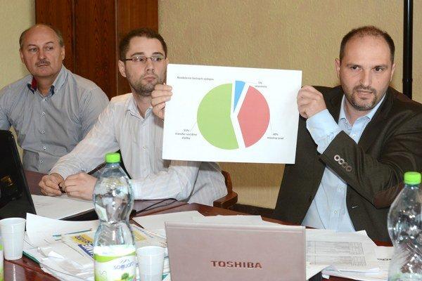 Polaček a Gibóda (nezávislí). Tvrdia, že pre ľudí ostáva len päť percent z rozpočtu.