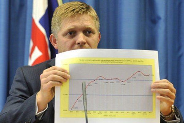 Premiér ukazuje graf s vývojom ceny plynu.