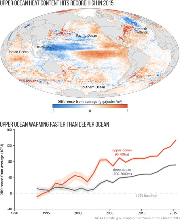 Vrchná vrstva oceánov sa ohrieva najrýchlejšie.