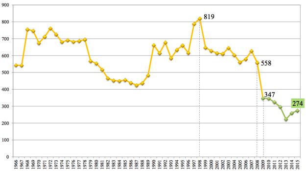 Vývoj počtu usmrtených osôb od roku 1966 do roku 2015.