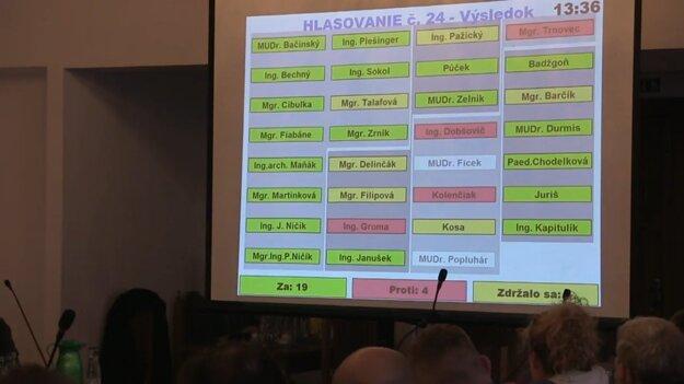 Novembrové hlasovanie o návrhu na odkúpenie haly na Bôriku.