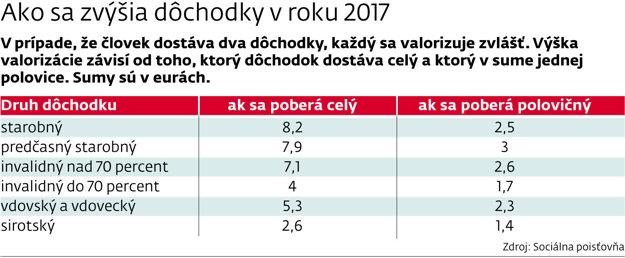 Valorizácia 2017.