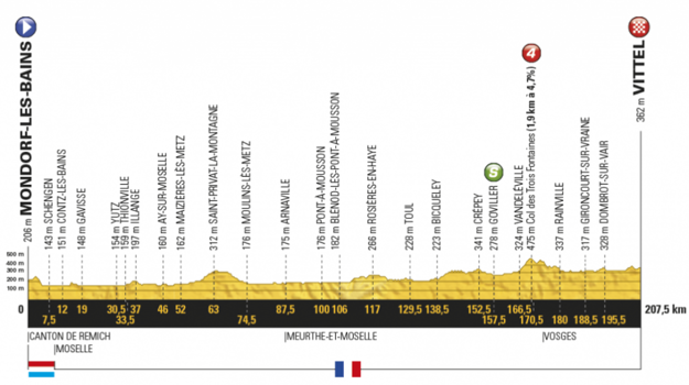 Profil štvrtej etapy na Tour de France 2017.