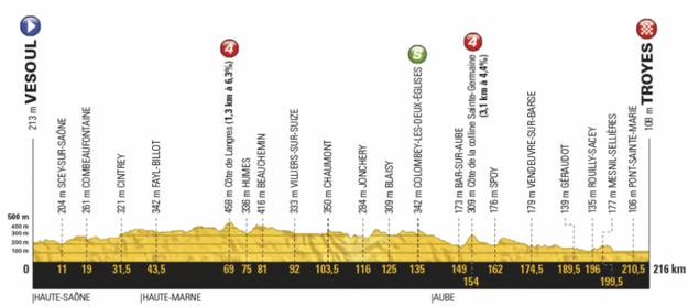 Profil šiestej etapy Tour de France 2017.