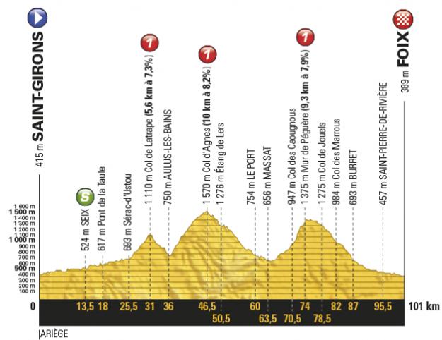 Profil trinástej etapy Tour de France 2017.