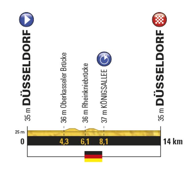 Profil prvej etapy Tour de France 2017.