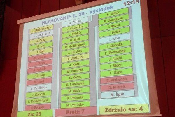 Títo poslanci hlasovali za predaj akcií firmy Kosit.