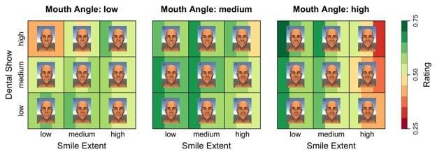 Celkové hodnotenie 27 úsmevov. Zelené pozadie naznačuje najlepšie hodnotenie, červené zas najhoršie.