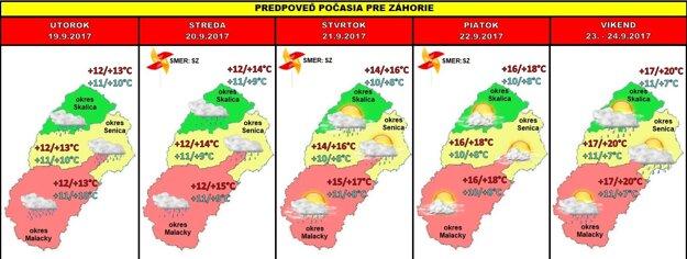 Predpoveď počasia na 38. týždeň.